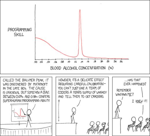 Balmer Peak Syndrome